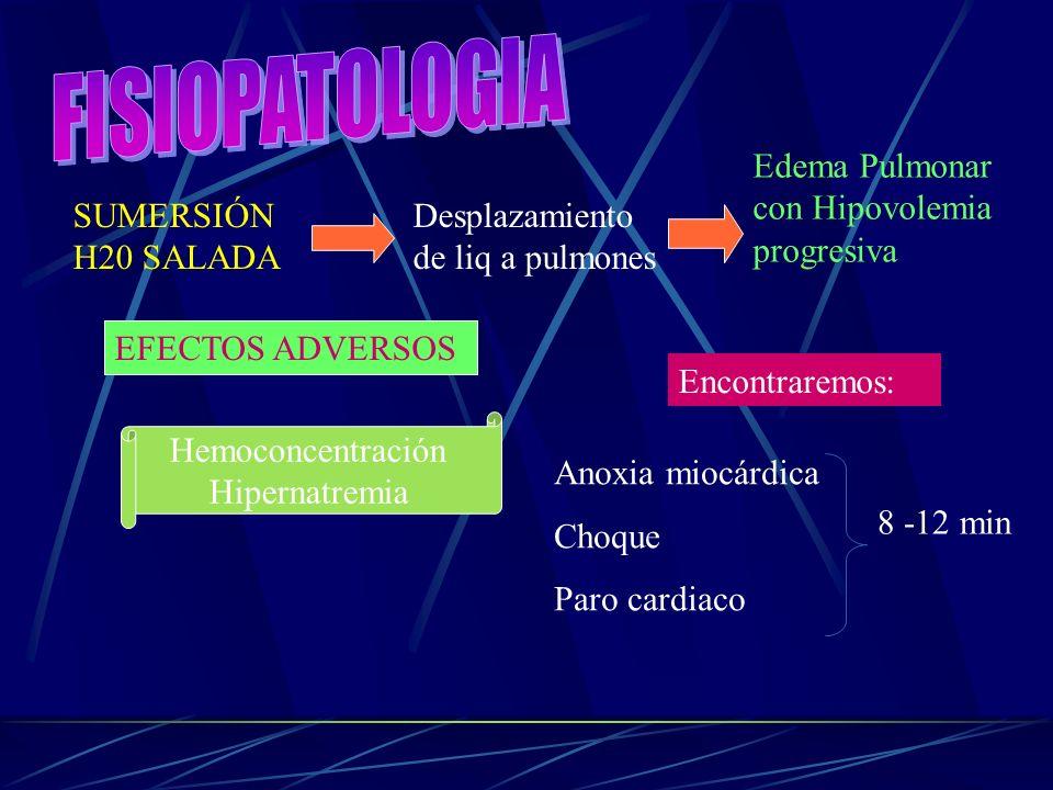 SUMERSIÓN H20 SALADA Edema Pulmonar con Hipovolemia progresiva Desplazamiento de liq a pulmones EFECTOS ADVERSOS Hemoconcentración Hipernatremia Encon