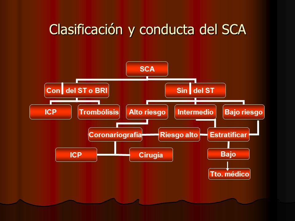 Clasificación y conducta del SCA Tto. médico