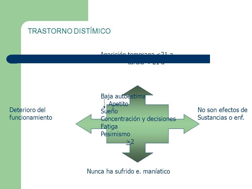 TRASTORNO DISTÍMICO Baja autoestima Apetito Sueño Concentración y decisiones Fatiga Pesimismo >2 Aparición temprana <21 a tardía >21 a Deterioro del funcionamiento No son efectos de Sustancias o enf.