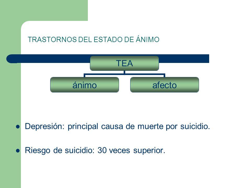 TRASTORNOS DEL ESTADO DE ÁNIMO Depresión: principal causa de muerte por suicidio.