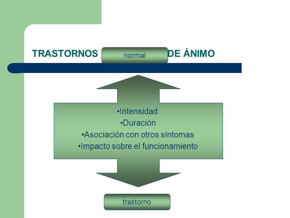 TRASTORNOS DEL ESTADO DE ÁNIMO Intensidad Duración Asociación con otros síntomas Impacto sobre el funcionamiento normal trastorno