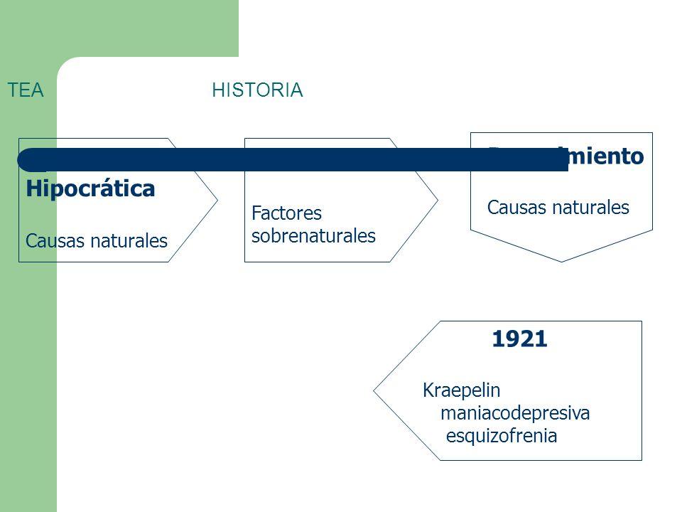 TEA HISTORIA Escuela Hipocrática Causas naturales Edad Media Factores sobrenaturales Renacimiento Causas naturales 1921 Kraepelin maniacodepresiva esquizofrenia
