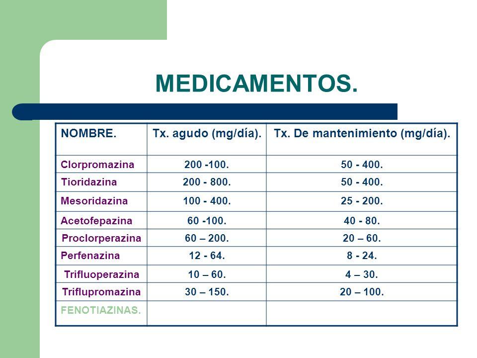 MEDICAMENTOS.NOMBRE.Tx. agudo (mg/día).Tx. De mantenimiento (mg/día).