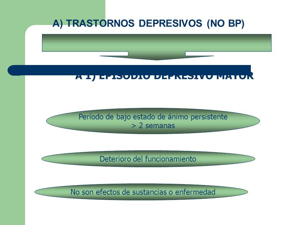 A) TRASTORNOS DEPRESIVOS (NO BP) A 1) EPISODIO DEPRESIVO MAYOR Período de bajo estado de ánimo persistente > 2 semanas Deterioro del funcionamiento No son efectos de sustancias o enfermedad