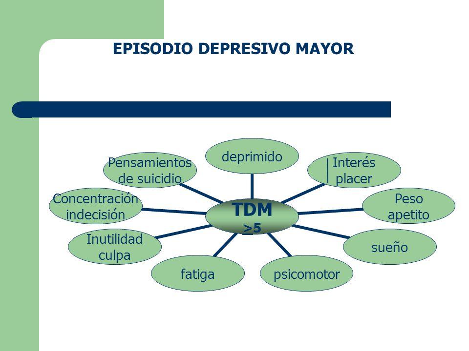 M:H 2 -1 Sin Tx 6 – 12 m 80 -90 % Remisión completa De los síntomas 18 – 44 a 25 – 34 a