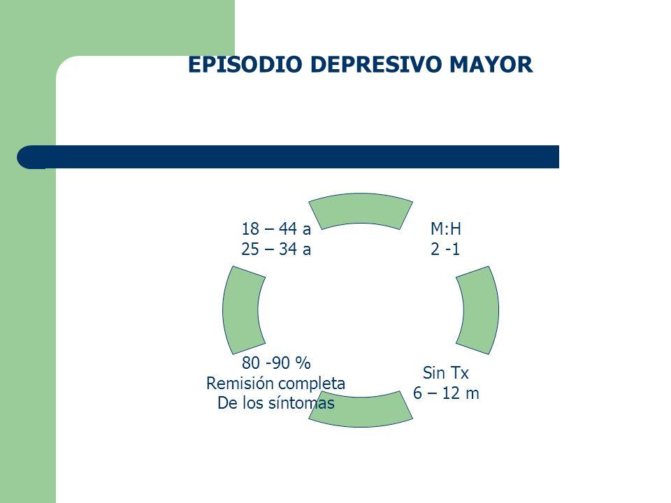 A 2) TRASTORNO DISTÍMICO Infancia adolescencia La > desarrollará Finalmente EDM Depresión doble 30 – 50 % Depresiones crónicas leves La > parte del día Al menos 2 años