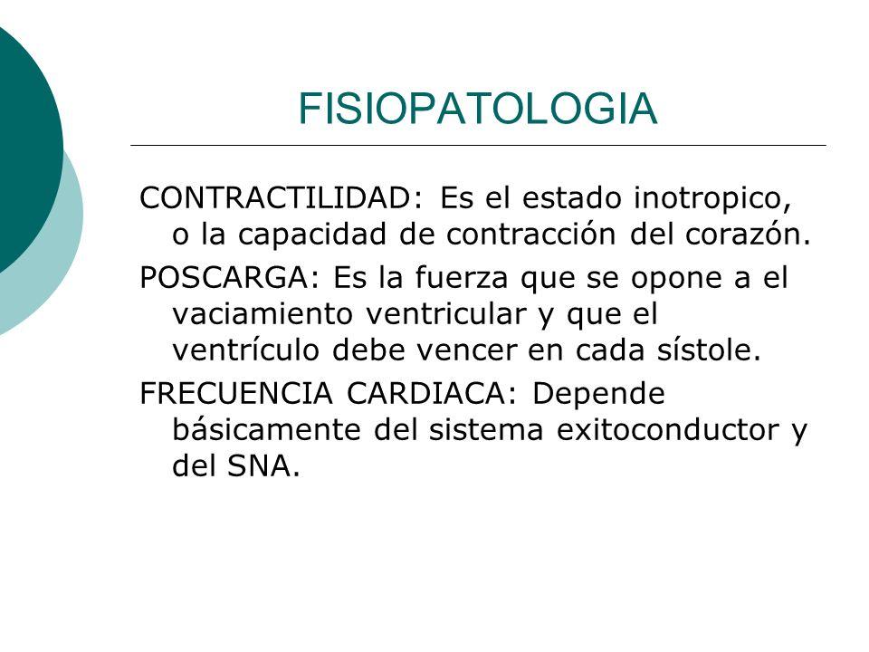 FISIOPATOLOGIA de reservas Cardiacas.de G.C. en forma absoluta o relativa.