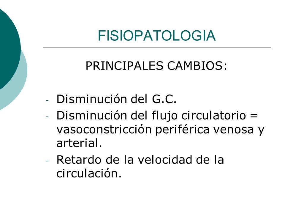 FISIOPATOLOGIA - Perdida mayor de oxígeno en sangre arterial = hipoxia tisular y disminución de la filtración glomerular, estimulación de centros vasopresores = de la liberación de la aldosterona y ACTH = de la resorción de Na y agua con expanción del vol.