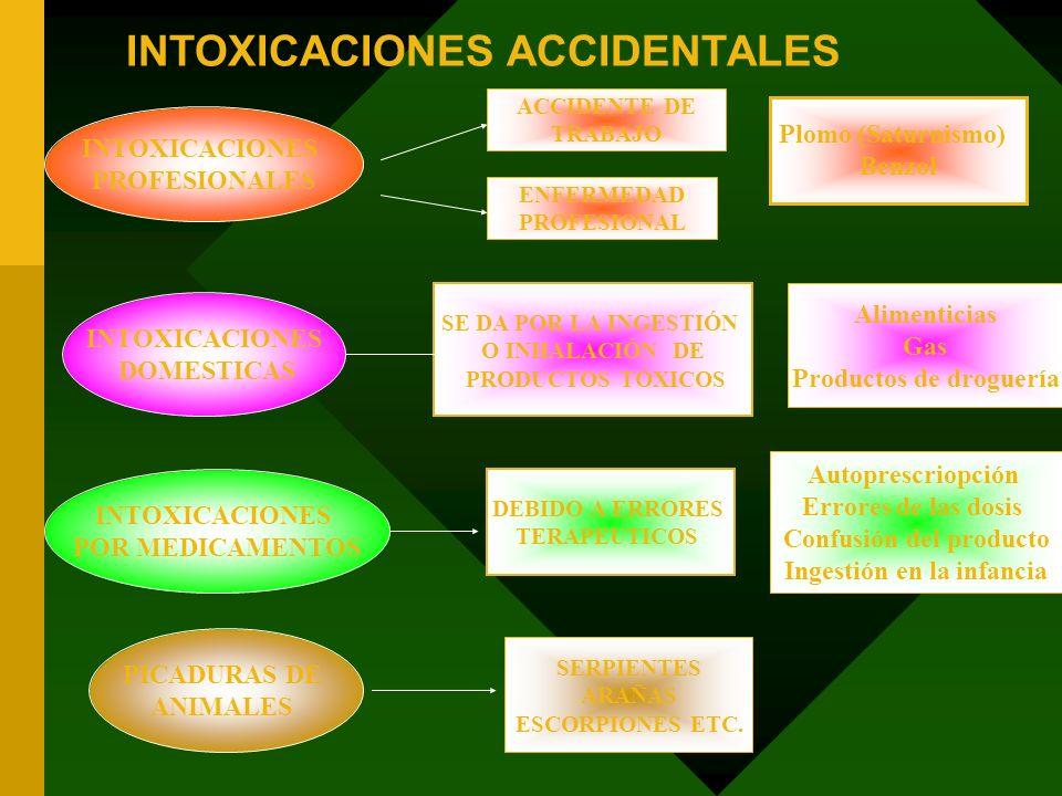 INTOXICACIONES ACCIDENTALES INTOXICACIONES DOMESTICAS INTOXICACIONES POR MEDICAMENTOS INTOXICACIONES PROFESIONALES ACCIDENTE DE TRABAJO ENFERMEDAD PRO