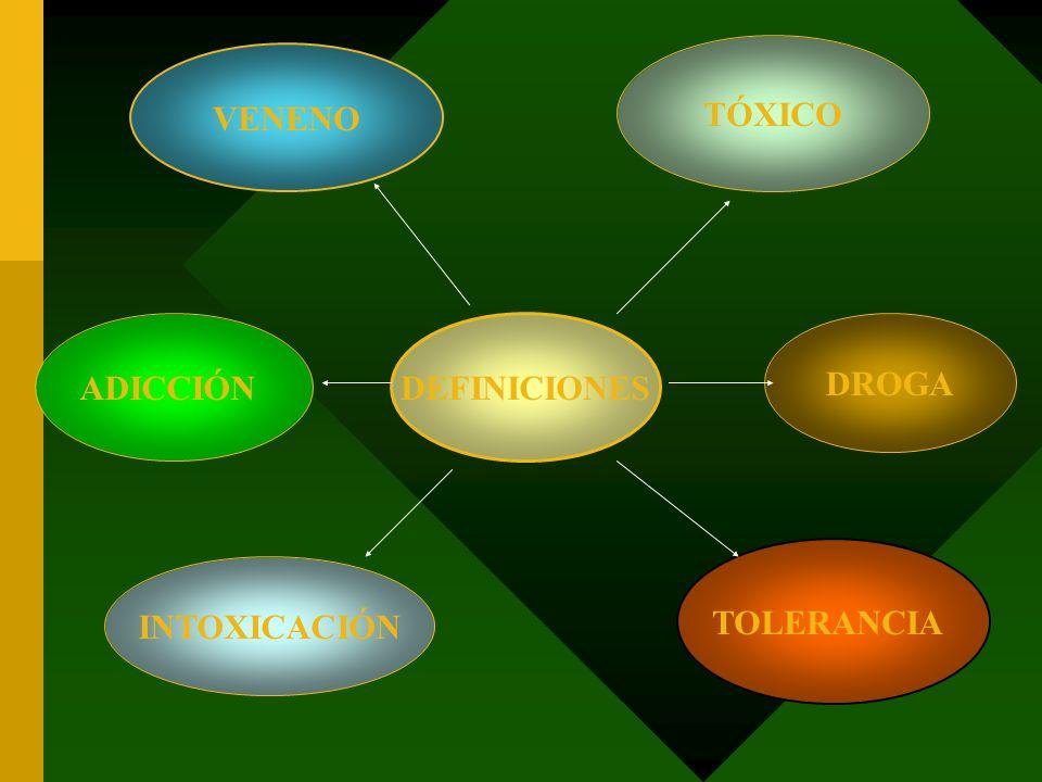 INTOXICACIONES ACCIDENTALES INTOXICACIONES DOMESTICAS INTOXICACIONES POR MEDICAMENTOS INTOXICACIONES PROFESIONALES ACCIDENTE DE TRABAJO ENFERMEDAD PROFESIONAL Plomo (Saturnismo) Benzol SE DA POR LA INGESTIÓN O INHALACIÓN DE PRODUCTOS TÓXICOS DEBIDO A ERRORES TERAPEUTICOS Autoprescriopción Errores de las dosis Confusión del producto Ingestión en la infancia Alimenticias Gas Productos de droguería PICADURAS DE ANIMALES SERPIENTES ARAÑAS ESCORPIONES ETC.