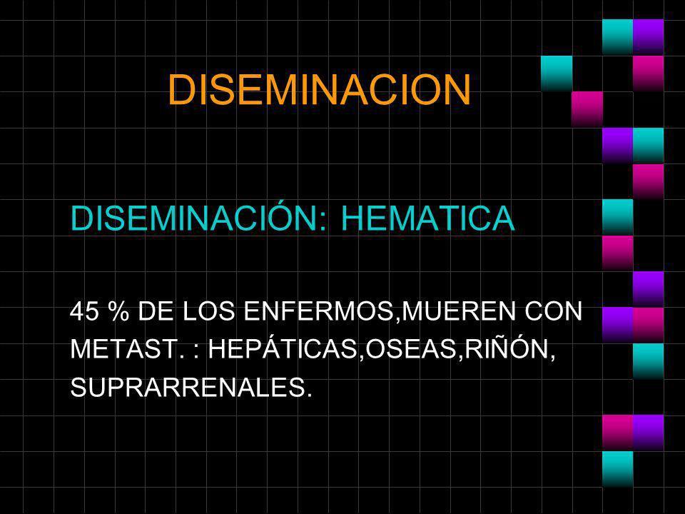 DISEMINACION DISEMINACIÓN: HEMATICA 45 % DE LOS ENFERMOS,MUEREN CON METAST. : HEPÁTICAS,OSEAS,RIÑÓN, SUPRARRENALES.