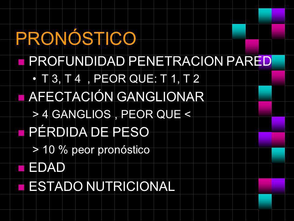 PRONÓSTICO n PROFUNDIDAD PENETRACION PARED T 3, T 4, PEOR QUE: T 1, T 2 n AFECTACIÓN GANGLIONAR > 4 GANGLIOS, PEOR QUE < n PÉRDIDA DE PESO > 10 % peor