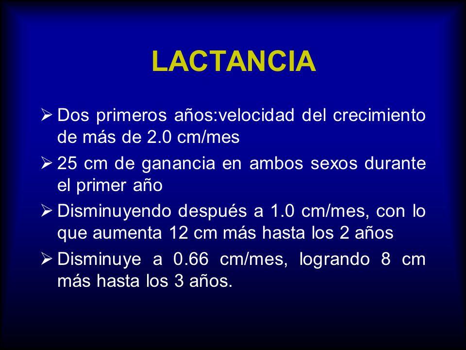 LACTANCIA Dos primeros años:velocidad del crecimiento de más de 2.0 cm/mes 25 cm de ganancia en ambos sexos durante el primer año Disminuyendo después