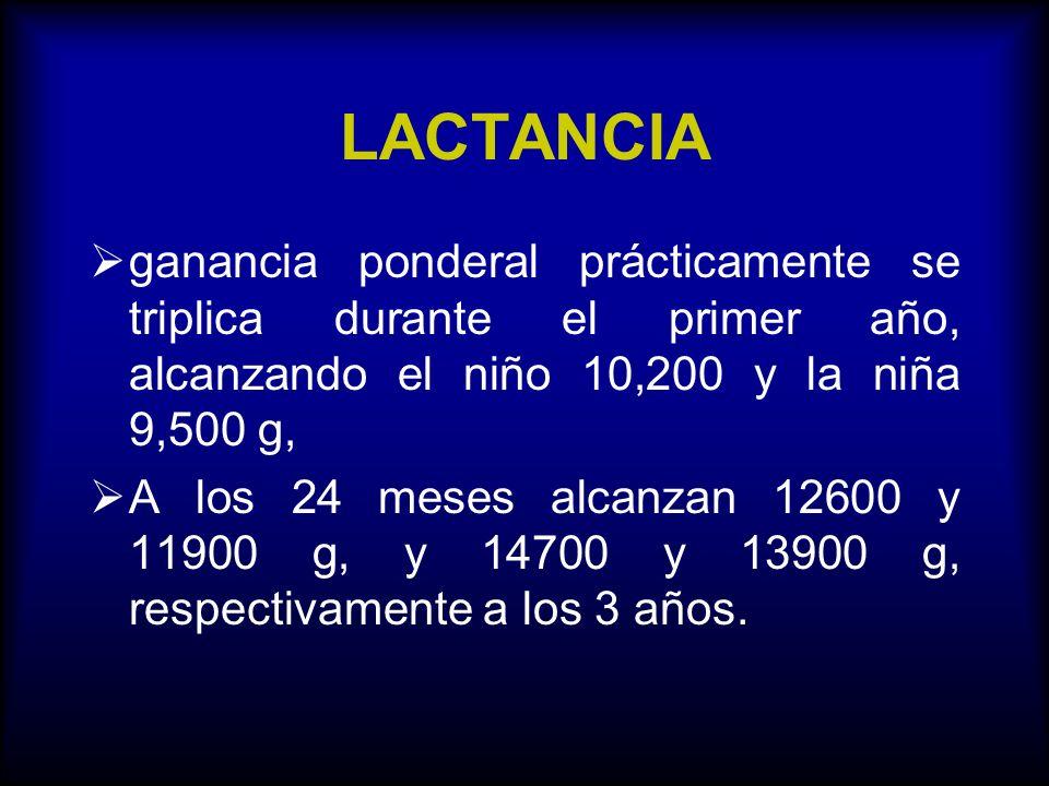 LACTANCIA ganancia ponderal prácticamente se triplica durante el primer año, alcanzando el niño 10,200 y la niña 9,500 g, A los 24 meses alcanzan 1260