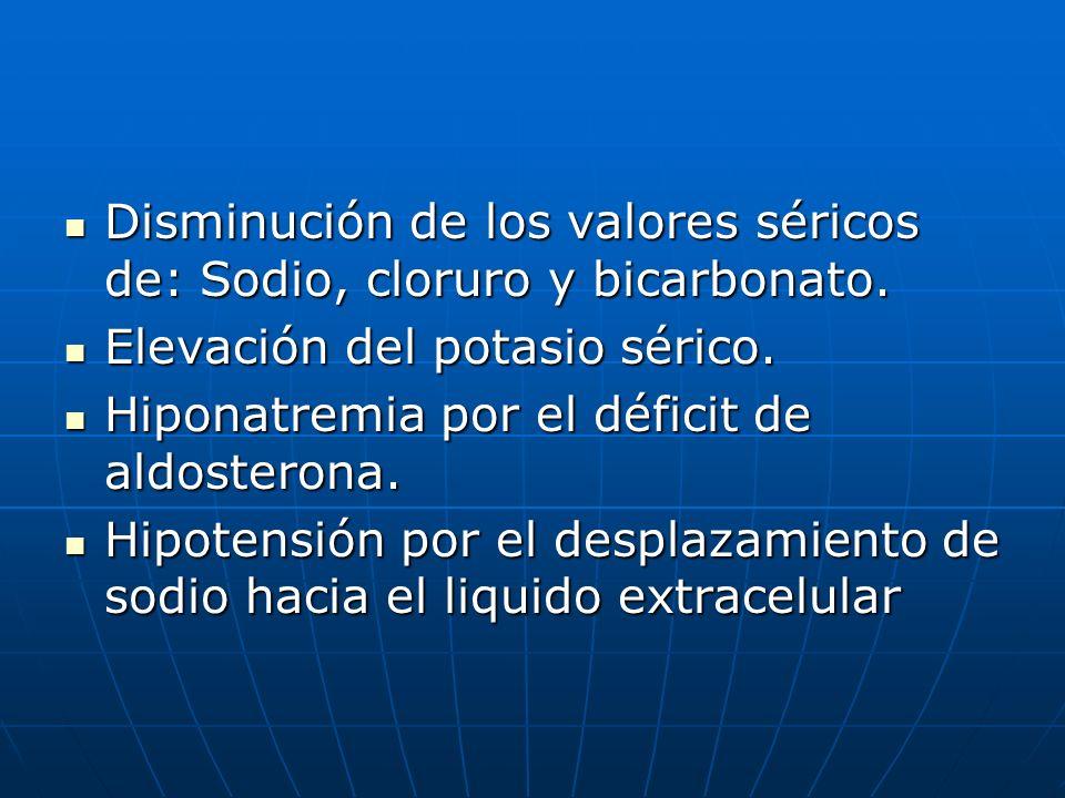 Disminución de los valores séricos de: Sodio, cloruro y bicarbonato. Disminución de los valores séricos de: Sodio, cloruro y bicarbonato. Elevación de