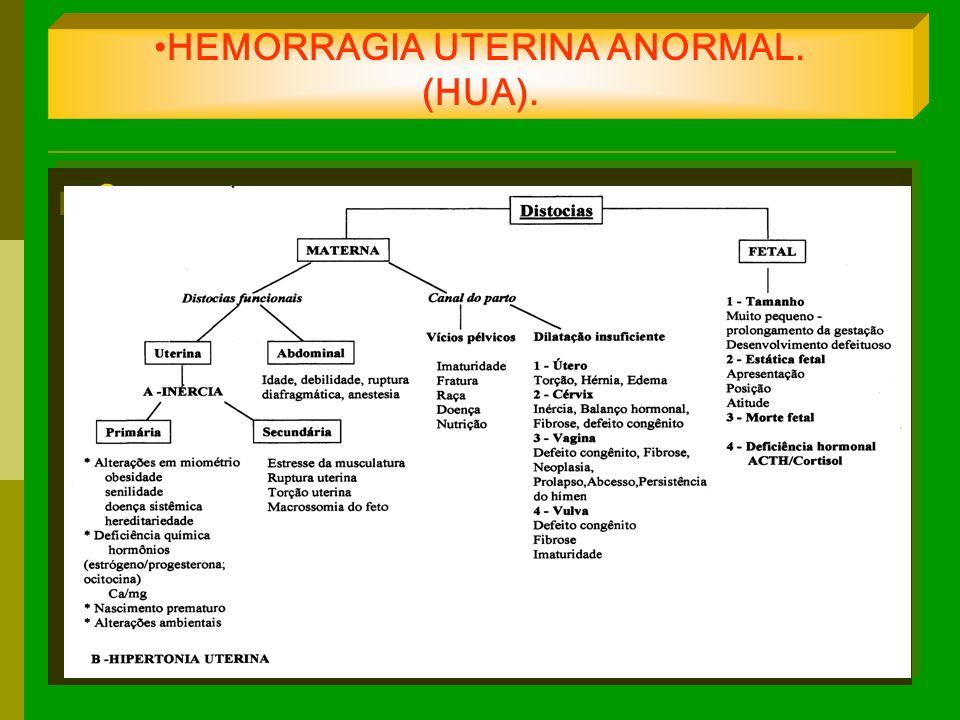 HEMORRAGIA UTERINA ANORMAL. (HUA). Concepto.