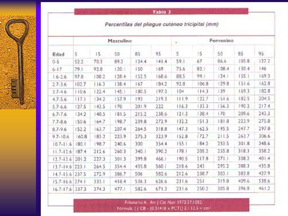 Cuando el IMC es mayor a percentilla 95 para la edad y sexo, o mayor a 30 kg/m2 se debe considerar al niño como obeso.