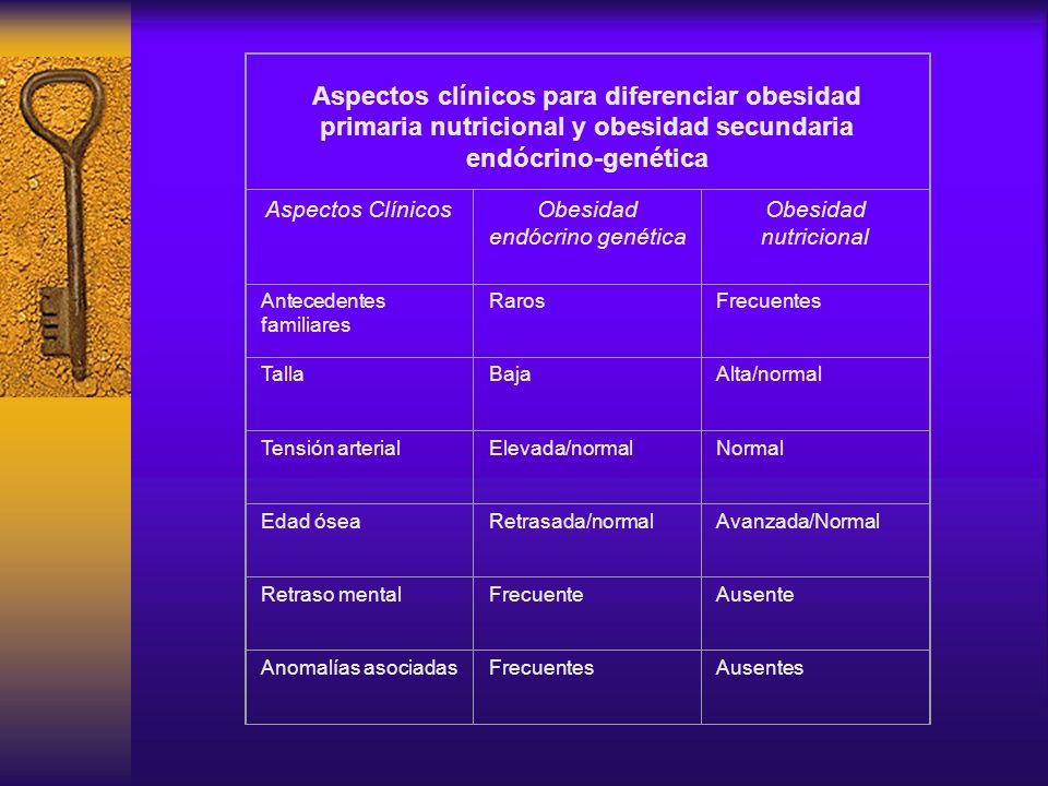 COMPLICACIONES número y tamaño de células adiposas Cierre prematuro de epífisis