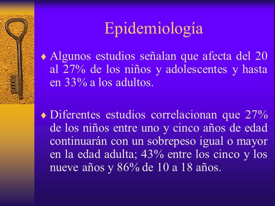 Epidemiología Se describe a la obesidad como la causa asociada de 300 mil muertes por año.