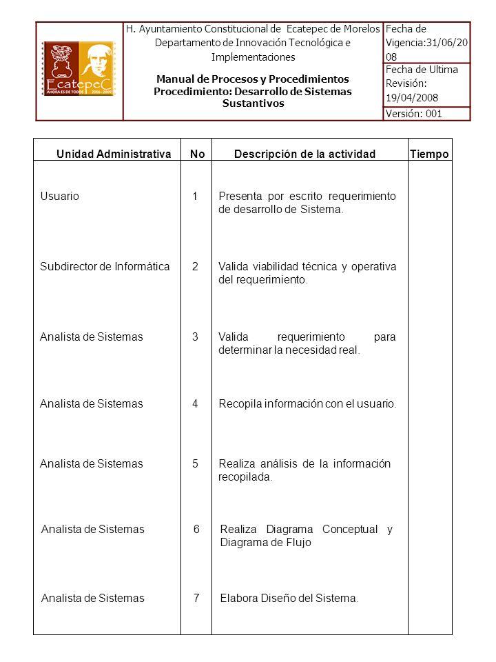 Unidad AdministrativaDescripción de la actividadTiempoNo 9Valida Diseño del Sistema.