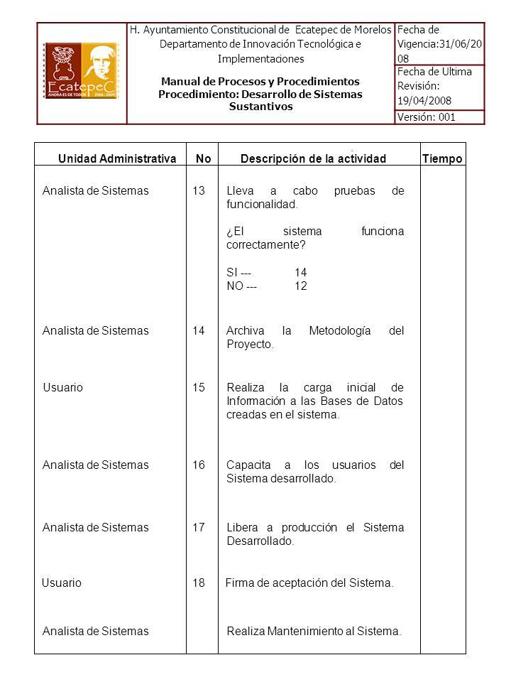 Unidad AdministrativaDescripción de la actividadTiempoNo Usuario18Firma de aceptación del Sistema.