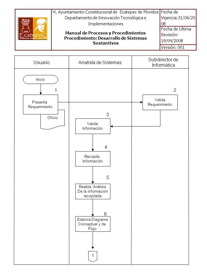 Usuario Analista de Sistemas Subdirector de Informática Inicio Valida Requerimiento Valida Información Recopila Información 1 12 3 4 Realiza Análisis De la información recopilada 5 Elabora Diagrama Conceptual y de Flujo 6 Oficio Presenta Requerimiento H.