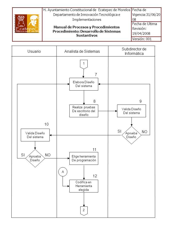Usuario Analista de Sistemas Subdirector de Informática Elabora Diseño Del sistema Realiza pruebas De escritorio del diseño 2 7 8 Elige herramienta De programación 11 Codifica en Herramienta elegida 12 1 Aprueba Diseño Valida Diseño Del sistema 9 Valida Diseño Del sistema Aprueba Diseño 10 A SI NO SINO H.