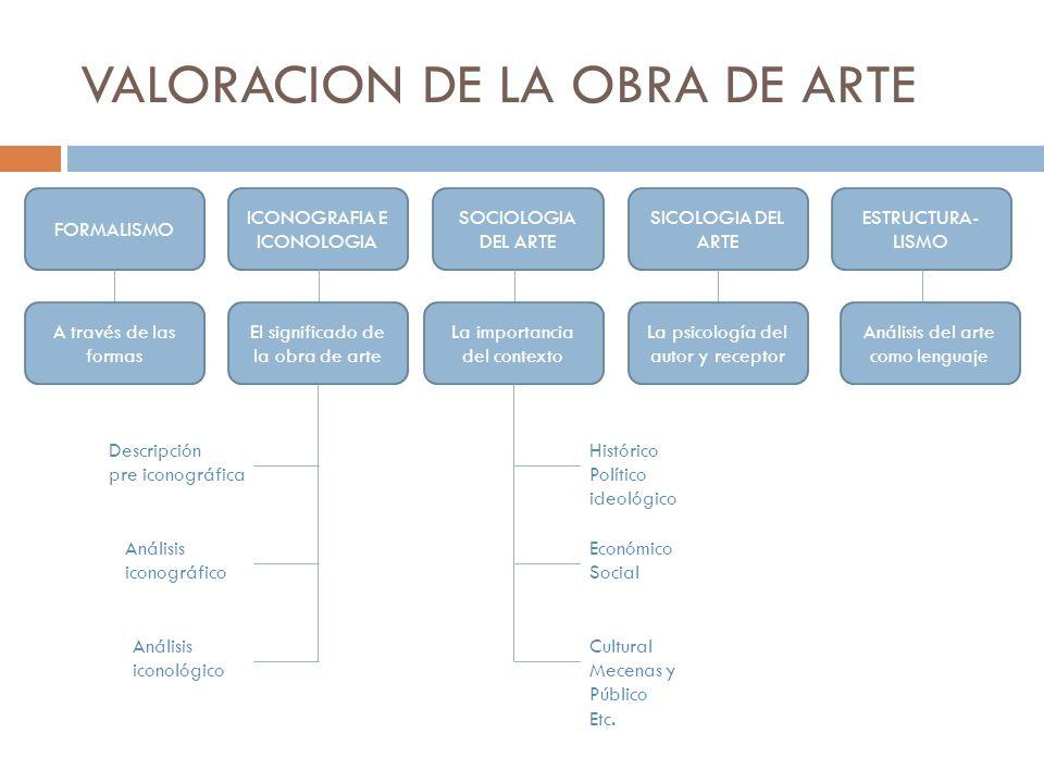 VALORACION DE LA OBRA DE ARTE FORMALISMO ICONOGRAFIA E ICONOLOGIA SOCIOLOGIA DEL ARTE SICOLOGIA DEL ARTE ESTRUCTURA- LISMO A través de las formas El s