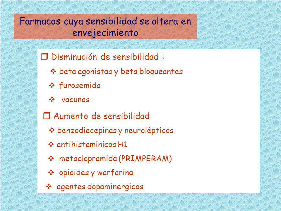 Farmacos cuya sensibilidad se altera en envejecimiento Disminución de sensibilidad : beta agonistas y beta bloqueantes furosemida vacunas Aumento de s