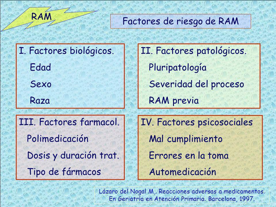 RAM Factores de riesgo de RAM I. Factores biológicos. Edad Sexo Raza II. Factores patológicos. Pluripatología Severidad del proceso RAM previa III. Fa