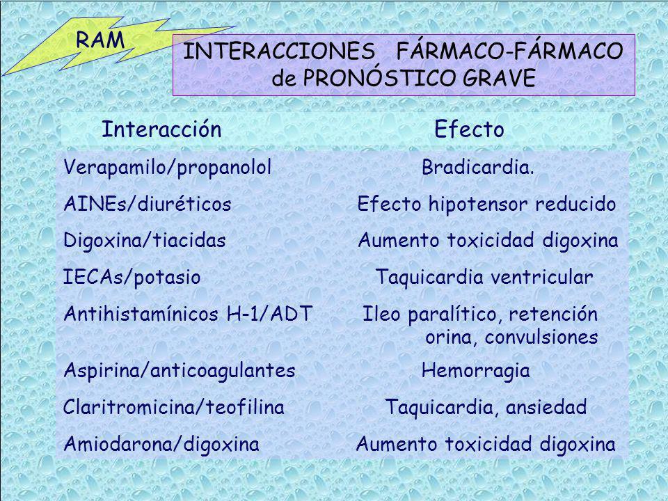 RAM INTERACCIONES FÁRMACO-FÁRMACO de PRONÓSTICO GRAVE Verapamilo/propanolol Bradicardia. AINEs/diuréticos Efecto hipotensor reducido Digoxina/tiacidas