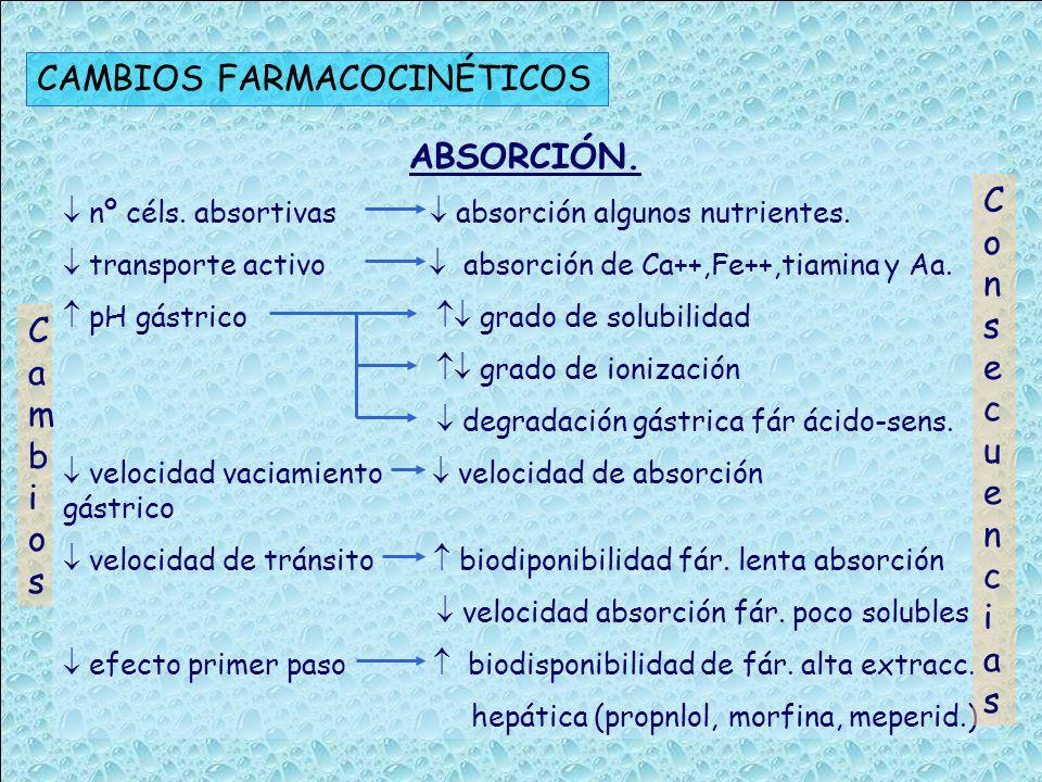 CAMBIOS FARMACOCINÉTICOS ABSORCIÓN. nº céls. absortivas absorción algunos nutrientes. transporte activo absorción de Ca++,Fe++,tiamina y Aa. pH gástri
