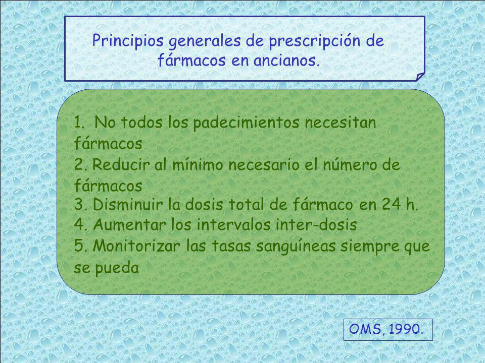Principios generales de prescripción de fármacos en ancianos. 1. No todos los padecimientos necesitan fármacos 2. Reducir al mínimo necesario el númer