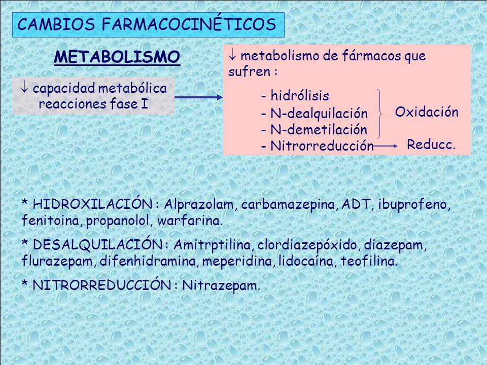 CAMBIOS FARMACOCINÉTICOS masa renal céls.parenquimatosas flujo plasmático renal aclaramiento de creatinina secreción tubular aclaramiento renal de fármacos ELIMINACIÓN RENAL CambiosConsecuencias Aclaramiento creatinina (mL/min) (140-edad) x peso (Kg) 72 x creatinina sérica (mg/dL) = En mujeres, multiplicar el resultado por 0,85 La sCr es un marcador imperfecto de la Fº R en los mayores debido a la disminución de la masa muscular Estimación de FG por fórmulas MDR4 y MDR6 o el aclaramiento de creatinina por Cockroft Gault