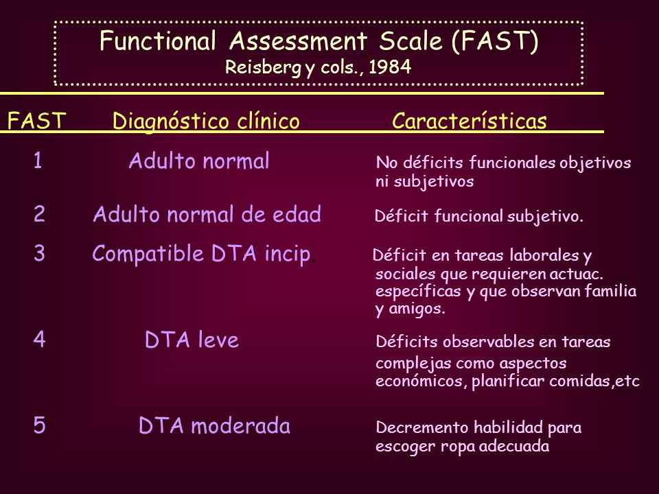 Functional Assessment Scale (FAST) Reisberg y cols., 1984 FAST Diagnóstico clínico Características 1 Adulto normal No déficits funcionales objetivos n