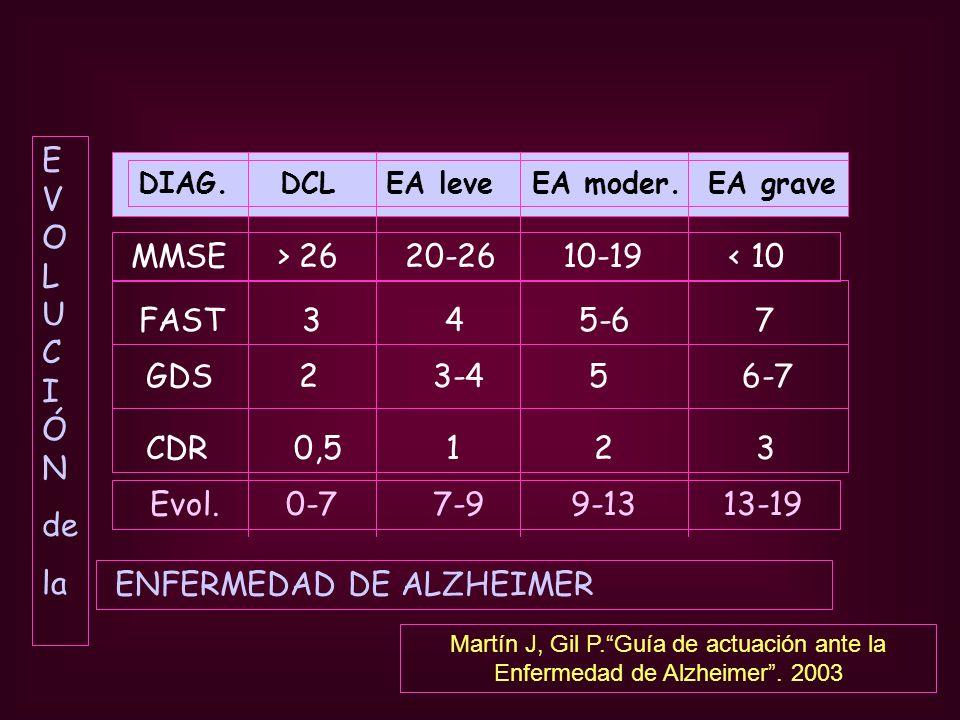 DIAG. DCL EA leve EA moder. EA grave MMSE > 26 20-26 10-19 < 10 FAST 3 4 5-6 7 GDS 2 3-4 5 6-7 CDR 0,5 1 2 3 Evol. 0-7 7-9 9-13 13-19 E V O L U C I Ó