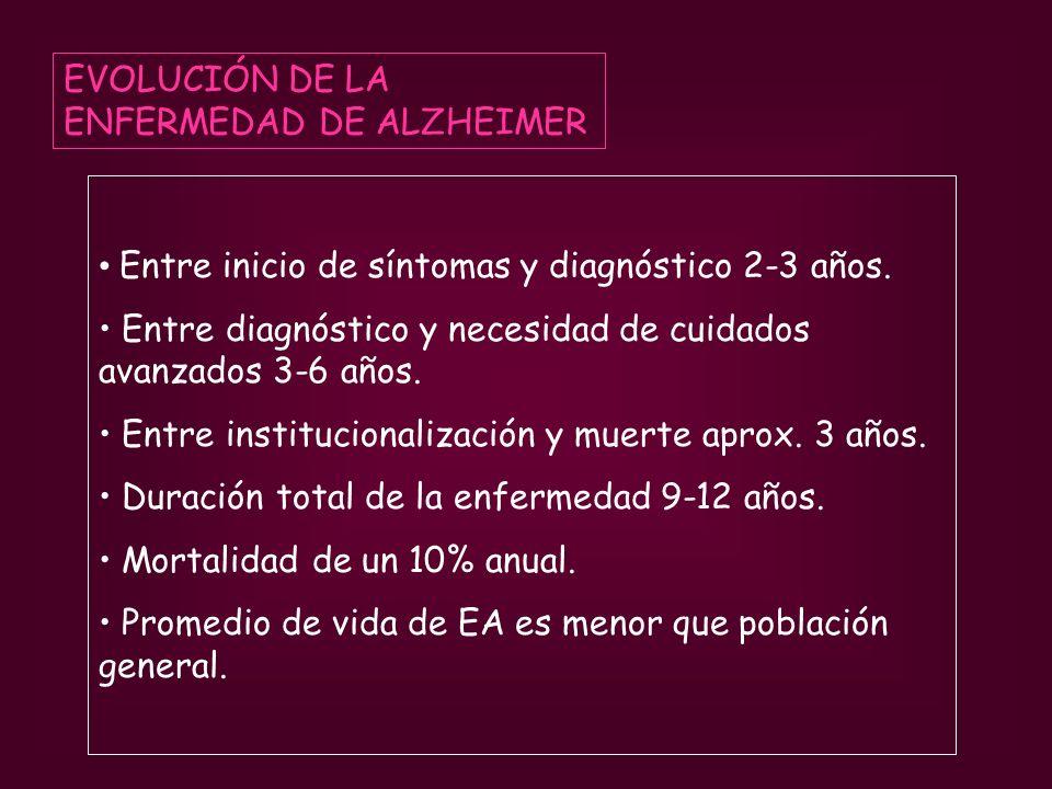 EVOLUCIÓN DE LA ENFERMEDAD DE ALZHEIMER Entre inicio de síntomas y diagnóstico 2-3 años. Entre diagnóstico y necesidad de cuidados avanzados 3-6 años.