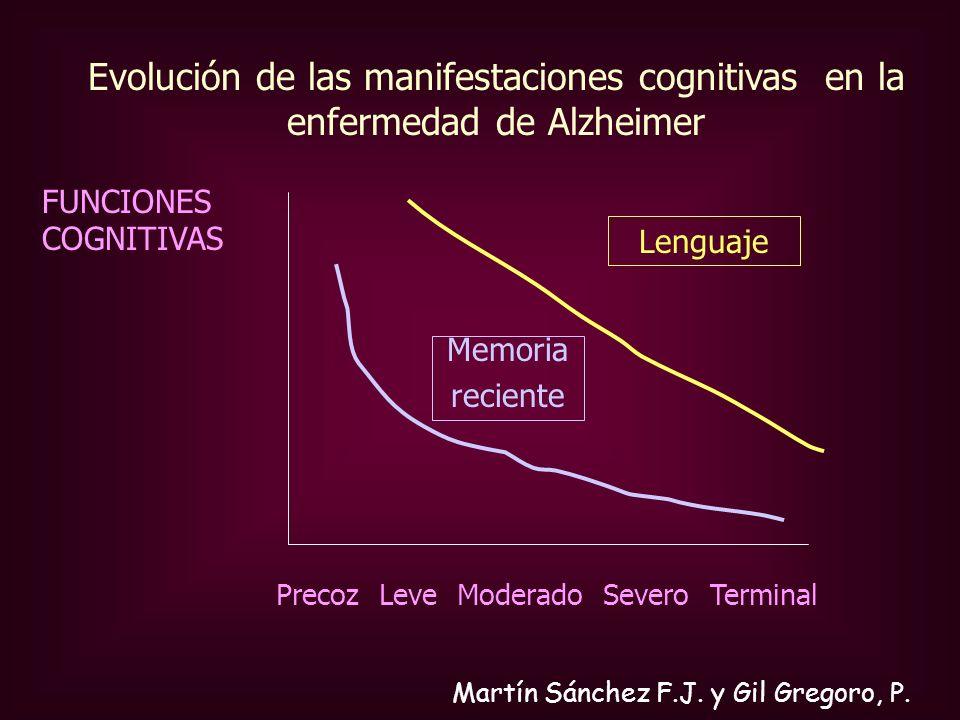 FUNCIONES COGNITIVAS Precoz Leve Moderado Severo Terminal Memoria reciente Lenguaje Evolución de las manifestaciones cognitivas en la enfermedad de Al