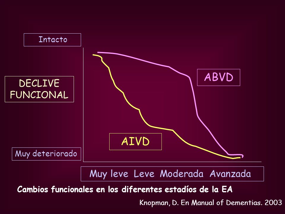 DECLIVE FUNCIONAL AIVD ABVD Muy leve Leve Moderada Avanzada Intacto Muy deteriorado Cambios funcionales en los diferentes estadíos de la EA Knopman, D