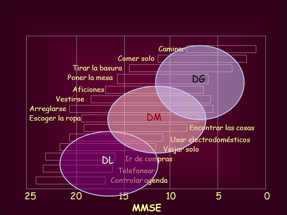 Sanos Demencia cuestionable Demencia leve (CDR 0) (CDR 0,5) (CDR 1) Demencia moder.