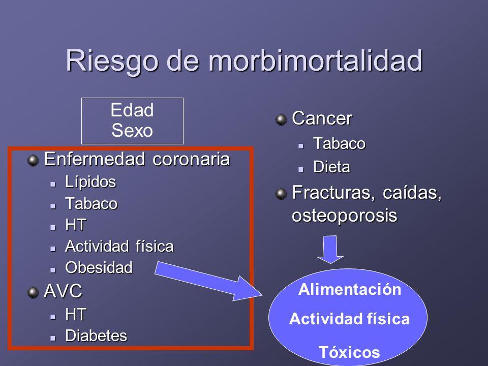 Promoción de la salud estilos de vida alimentación alimentación ejercicio (A) ejercicio (A) hábitos hábitosocioaficiones estímulos intelectuales relaciones sociales