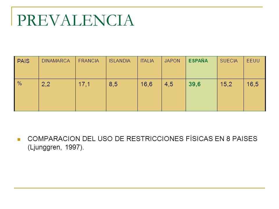 PREVALENCIA PAIS DINAMARCAFRANCIAISLANDIAITALIAJAPONESPAÑASUECIAEEUU % 2,217,18,516,64,539,615,216,5 COMPARACION DEL USO DE RESTRICCIONES FÍSICAS EN 8 PAISES (Ljunggren, 1997).