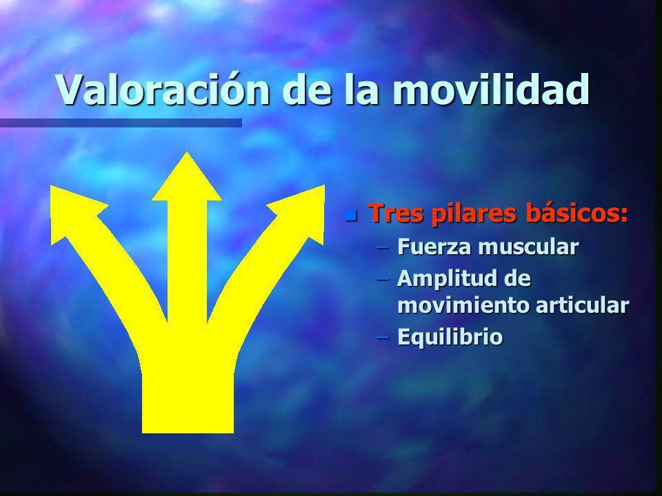 Valoración de la movilidad n Tres pilares básicos: –Fuerza muscular –Amplitud de movimiento articular –Equilibrio