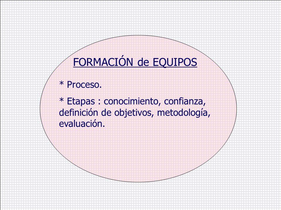 * Proceso. * Etapas : conocimiento, confianza, definición de objetivos, metodología, evaluación. FORMACIÓN de EQUIPOS