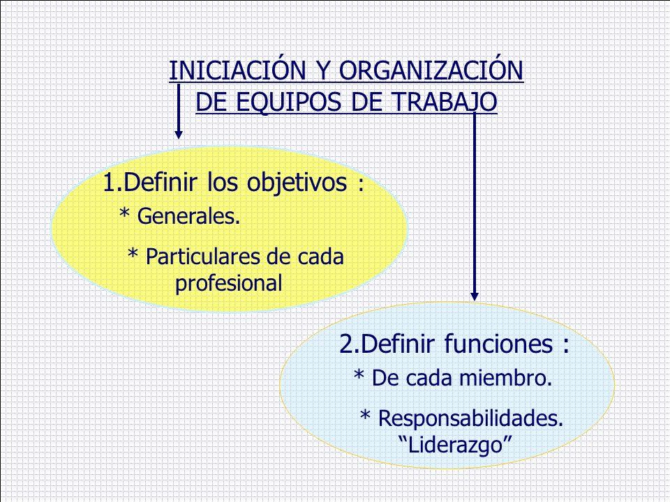 INICIACIÓN Y ORGANIZACIÓN DE EQUIPOS DE TRABAJO 1.Definir los objetivos : * Generales. * Particulares de cada profesional 2.Definir funciones : * De c