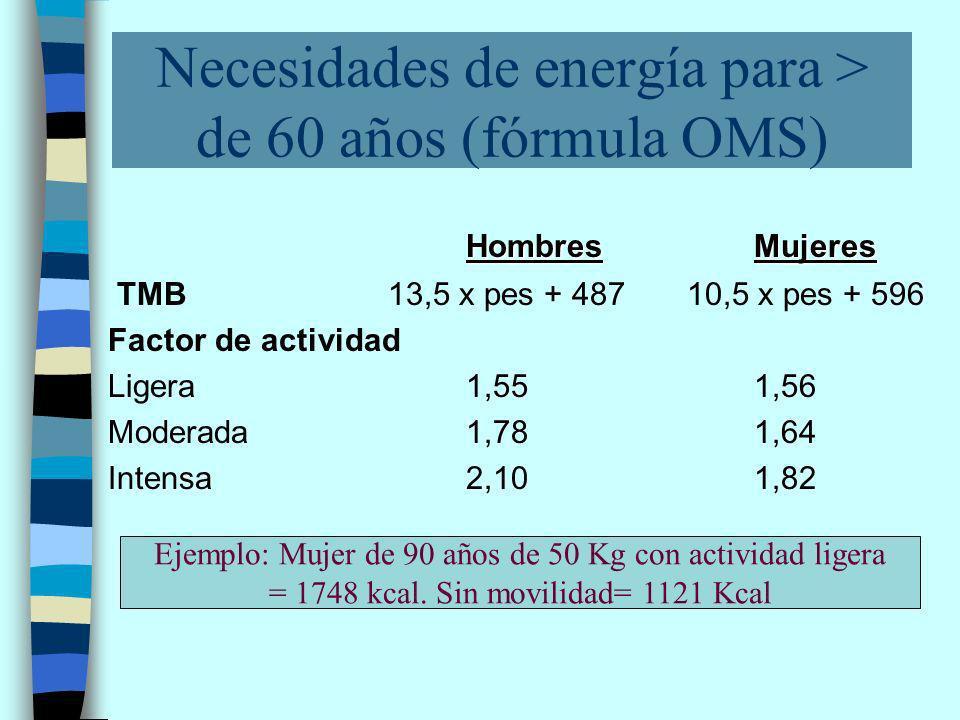 Necesidades de energía para > de 60 años (fórmula OMS) HombresMujeres TMB 13,5 x pes + 487 10,5 x pes + 596 Factor de actividad Ligera1,551,56 Moderada1,781,64 Intensa2,101,82 Ejemplo: Mujer de 90 años de 50 Kg con actividad ligera = 1748 kcal.