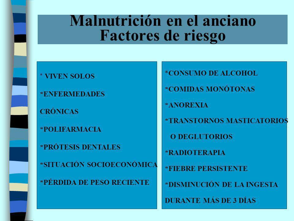 Malnutrición en el anciano Factores de riesgo * VIVEN SOLOS *ENFERMEDADES CRÓNICAS *POLIFARMACIA *PRÓTESIS DENTALES *SITUACIÓN SOCIOECONÓMICA *PÉRDIDA DE PESO RECIENTE *CONSUMO DE ALCOHOL *COMIDAS MONÓTONAS *ANOREXIA *TRANSTORNOS MASTICATORIOS O DEGLUTORIOS *RADIOTERAPIA *FIEBRE PERSISTENTE *DISMINUCIÓN DE LA INGESTA DURANTE MÁS DE 3 DÍAS