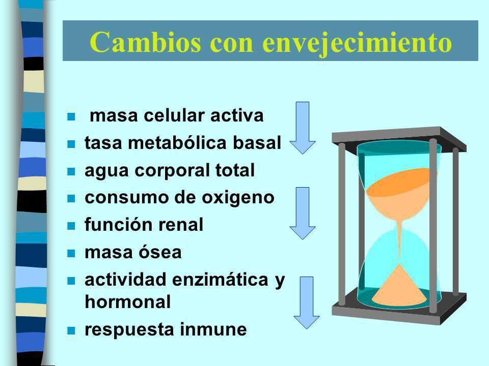 Cambios con envejecimiento n masa celular activa n tasa metabólica basal n agua corporal total n consumo de oxigeno n función renal n masa ósea n actividad enzimática y hormonal n respuesta inmune