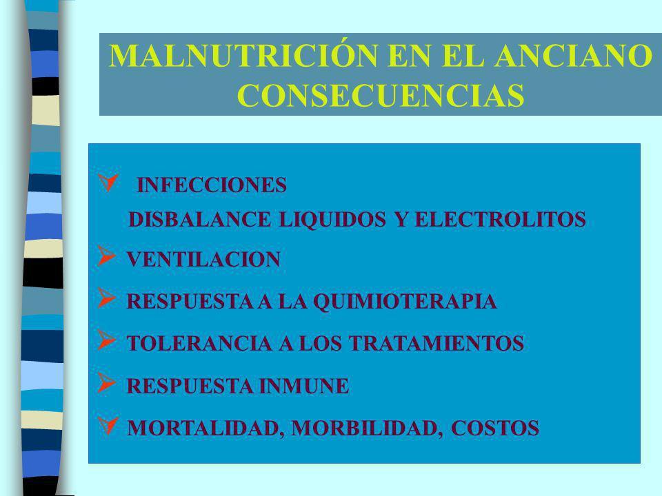 MALNUTRICIÓN EN EL ANCIANO CONSECUENCIAS INFECCIONES DISBALANCE LIQUIDOS Y ELECTROLITOS VENTILACION RESPUESTA A LA QUIMIOTERAPIA TOLERANCIA A LOS TRATAMIENTOS RESPUESTA INMUNE MORTALIDAD, MORBILIDAD, COSTOS
