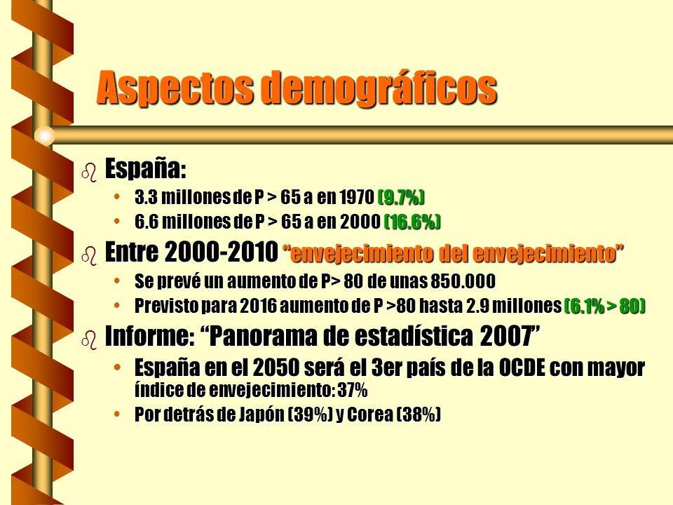 Aspectos demográficos b España: 3.3 millones de P > 65 a en 1970 (9.7%)3.3 millones de P > 65 a en 1970 (9.7%) 6.6 millones de P > 65 a en 2000 (16.6%